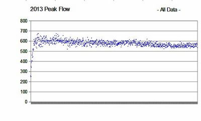 2013 Peak Flow All Data.jpg