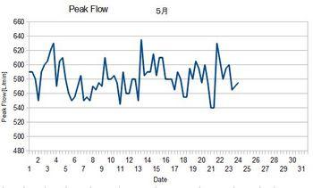 平成24年5月ピークフローグラフ 途中.jpg