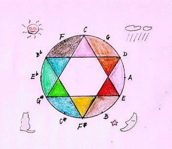 12tone circle.jpg